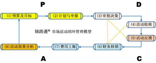 销路通市场活动管理闭环模型