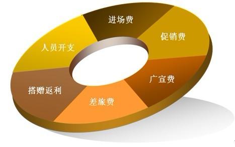 市场活动费用管理 快速消费品企业费用管理解决方案 高清图片