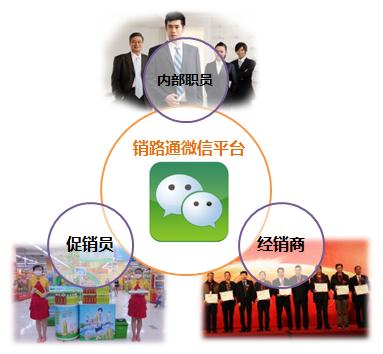 快消品企业利用微信打造营销门户