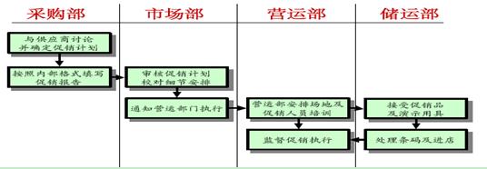 一般来说,零售商额活动操作流程如下图