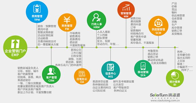 快消品企业营销管理系统