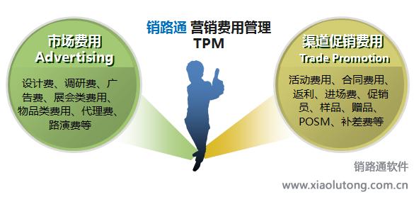 营销费用管理TPM